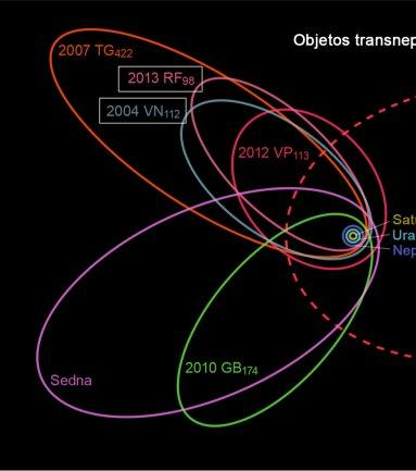 "New data about two distant asteroids give a clue to the possible ""Planet Nine"""