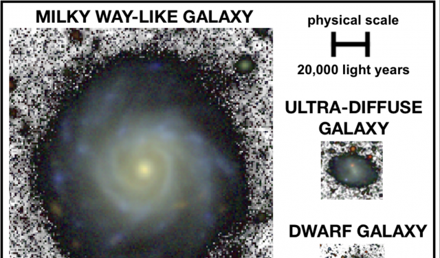 Comparative Milky Way and ultra-diffuse galaxy