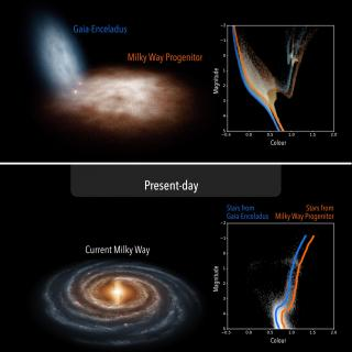 Upper panel: artistic view of the merger of Gaia-Enceladus with the Milky Way progenitor, and the CMD inferred for their stars 10 billion years ago. Lower panel: artistic view of the current Milky Way and the CMD of the stars in the halo near the Sun, as observed by the Gaia satellite.