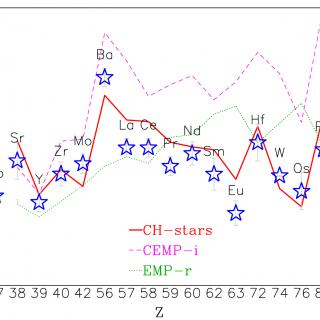 Heavy-element abundance pattern for a P-rich star (blue stars), together with the abundances of stars representative of the s- (CH; red),  i- (CEMP-i; magenta), and r- (EMP-r; green) neutron capture processes. The P-rich stars heavy-element pattern is more similar to the CH stars or the s-process.