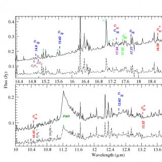 Averaged Spitzer spectra in the MIR of LRLL 21, 31 and 67, solid line and 4 interstellar locations (broken line) in IC348. The location of Fullerenes, organic molecules and water are indicated.