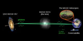 Photons are emitted from a galaxy QSO B0218+357 in the direction of the Earth. Due to the gravitational effect of the intervening galaxy B0218+357G photons form two paths that reach Earth with a delay of about 11 days. Photons were observed by both the Fe